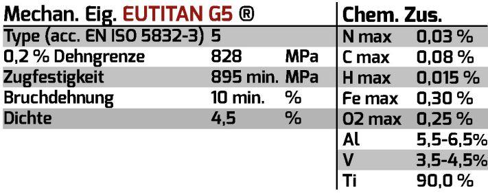 Titan G5 CAD Blank Eigenschaften